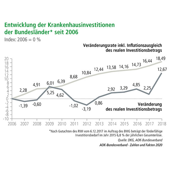 Investitionen Bundesländer - k