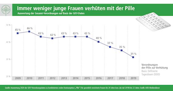 Grafik: Immer weniger Frauen verhüten mit der Pille - stq