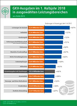ams-Grafik 2: GKV-Finanzergebnisse 02/18 - Ausgaben in ...